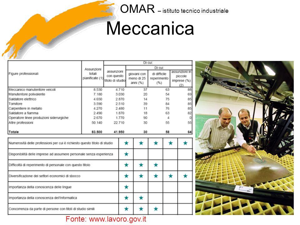 Meccanica Fonte: www.lavoro.gov.it