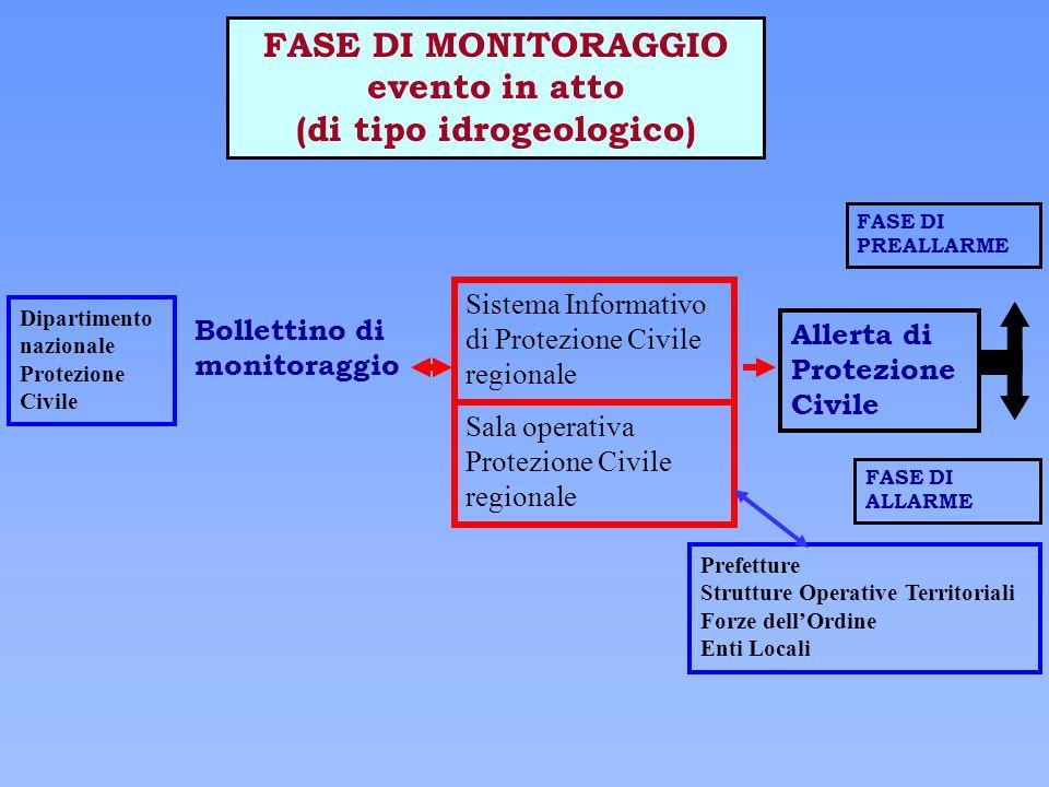 FASE DI MONITORAGGIO evento in atto (di tipo idrogeologico)