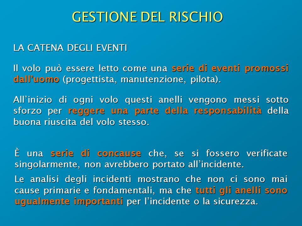 GESTIONE DEL RISCHIO LA CATENA DEGLI EVENTI