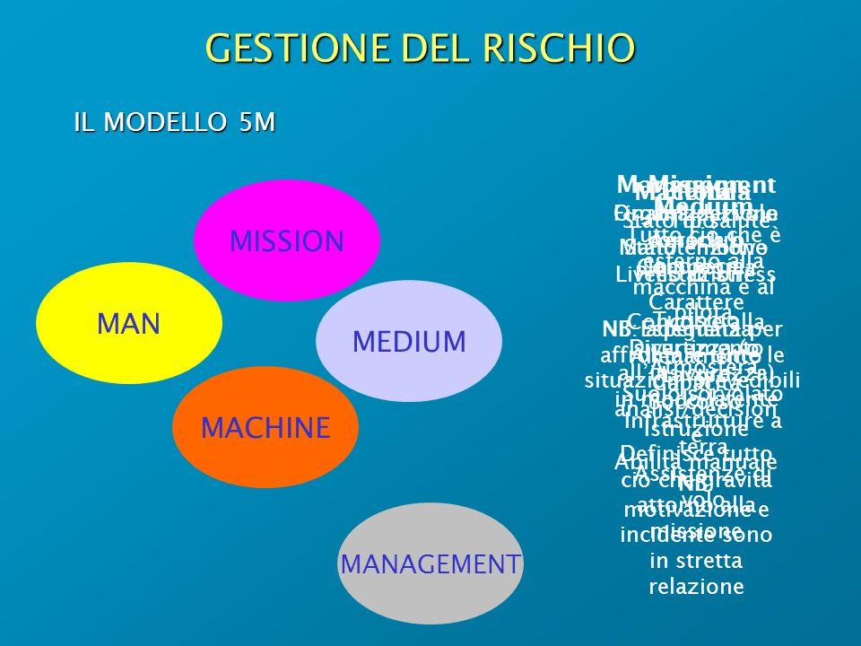 GESTIONE DEL RISCHIO MISSION MAN MEDIUM MACHINE IL MODELLO 5M