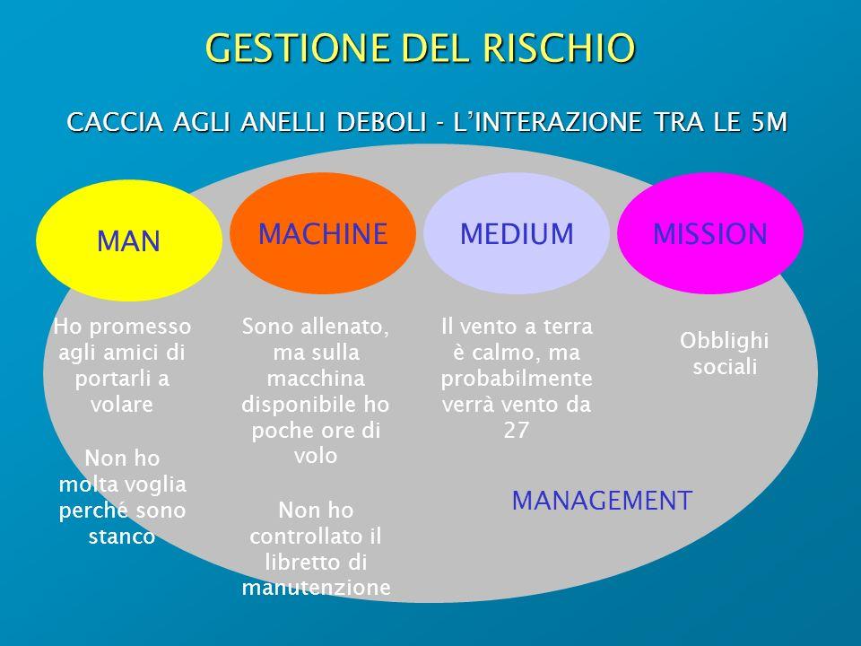 GESTIONE DEL RISCHIO MACHINE MEDIUM MISSION MAN