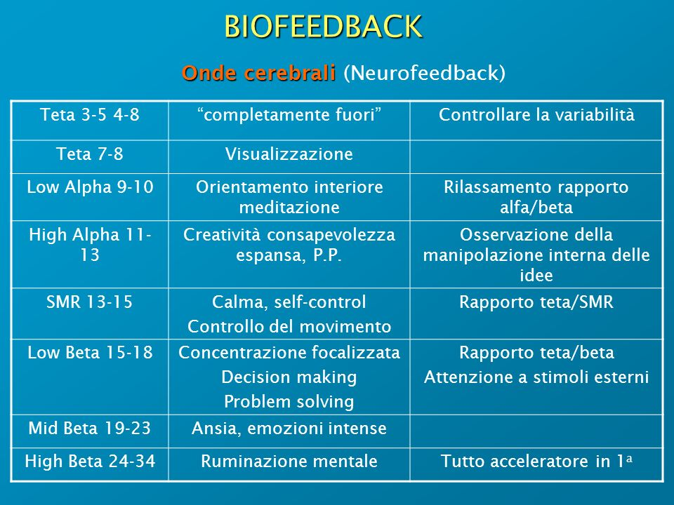 BIOFEEDBACK Onde cerebrali (Neurofeedback) Teta 3-5 4-8