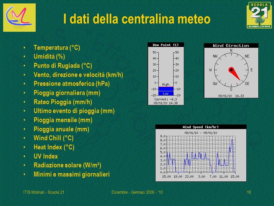 I dati della centralina meteo