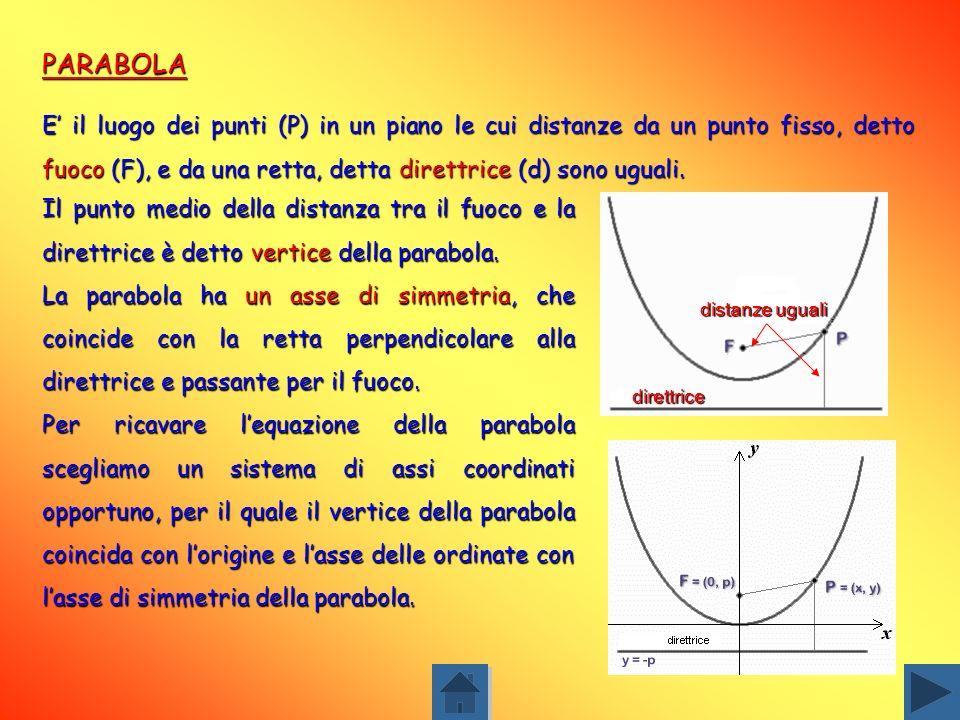 PARABOLA E' il luogo dei punti (P) in un piano le cui distanze da un punto fisso, detto fuoco (F), e da una retta, detta direttrice (d) sono uguali.