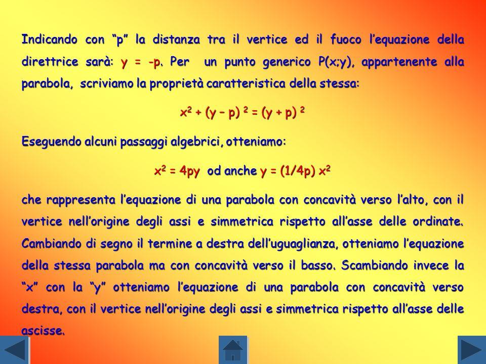 Indicando con p la distanza tra il vertice ed il fuoco l'equazione della direttrice sarà: y = -p. Per un punto generico P(x;y), appartenente alla parabola, scriviamo la proprietà caratteristica della stessa:
