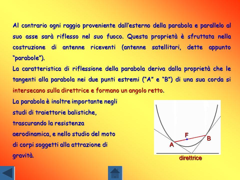 Al contrario ogni raggio proveniente dall'esterno della parabola e parallelo al suo asse sarà riflesso nel suo fuoco. Questa proprietà è sfruttata nella costruzione di antenne riceventi (antenne satellitari, dette appunto parabole ).