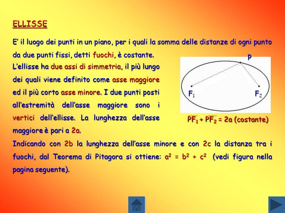 ELLISSE E' il luogo dei punti in un piano, per i quali la somma delle distanze di ogni punto da due punti fissi, detti fuochi, è costante.