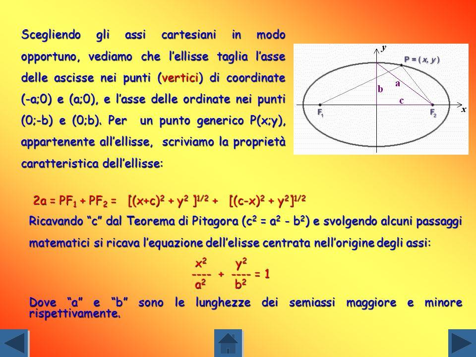 Scegliendo gli assi cartesiani in modo opportuno, vediamo che l'ellisse taglia l'asse delle ascisse nei punti (vertici) di coordinate (-a;0) e (a;0), e l'asse delle ordinate nei punti (0;-b) e (0;b). Per un punto generico P(x;y), appartenente all'ellisse, scriviamo la proprietà caratteristica dell'ellisse: