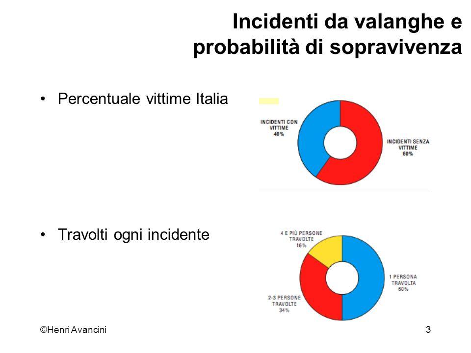 Incidenti da valanghe e probabilità di sopravivenza