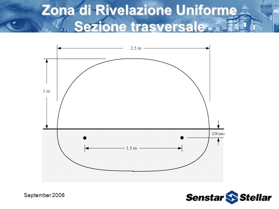 Zona di Rivelazione Uniforme Sezione trasversale