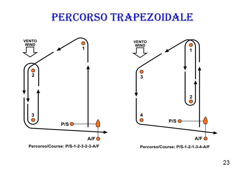 Percorso trapezoidale