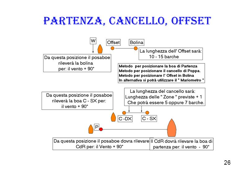 Partenza, Cancello, Offset