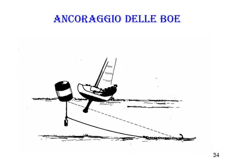 Ancoraggio delle boe Questo metodo dovrebbe essere utilizzato sempre con cime ed ancore adatte alla zona di regata.