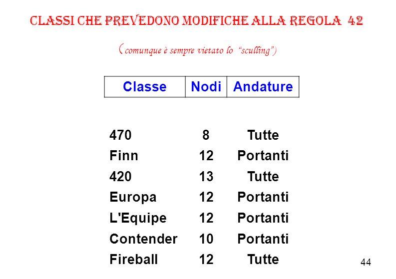 Classe Nodi Andature 8 Tutte 12 Portanti 13 10