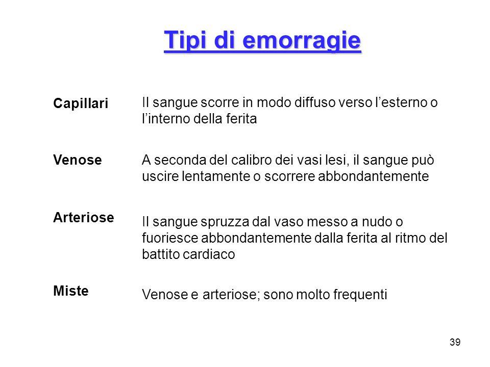 Tipi di emorragie Capillari