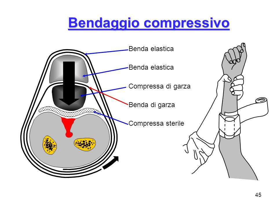 Bendaggio compressivo