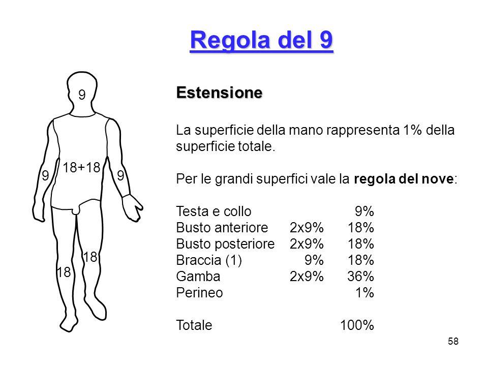 Regola del 9 Estensione. La superficie della mano rappresenta 1% della superficie totale. Per le grandi superfici vale la regola del nove: