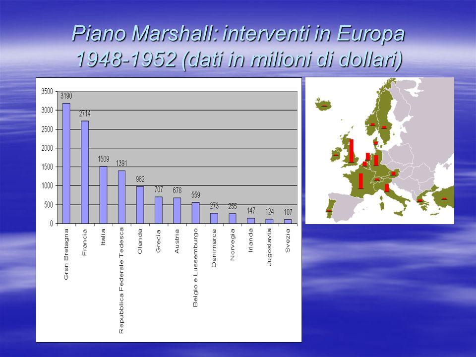 Piano Marshall: interventi in Europa 1948-1952 (dati in milioni di dollari)