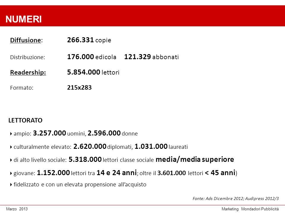 NUMERI Diffusione: 266.331 copie Readership: 5.854.000 lettori