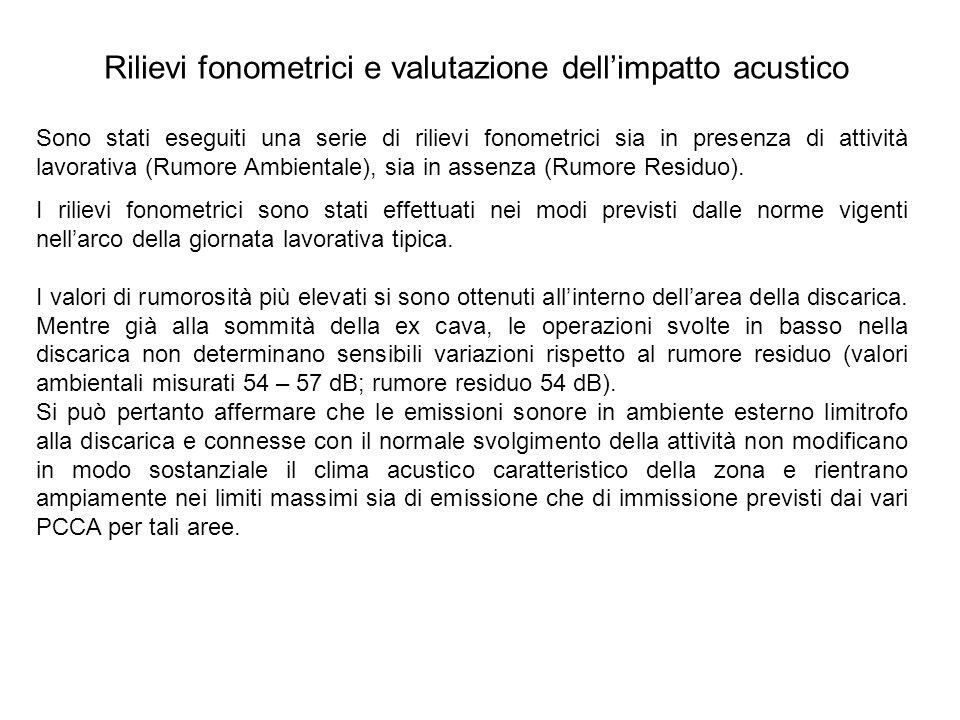 Rilievi fonometrici e valutazione dell'impatto acustico
