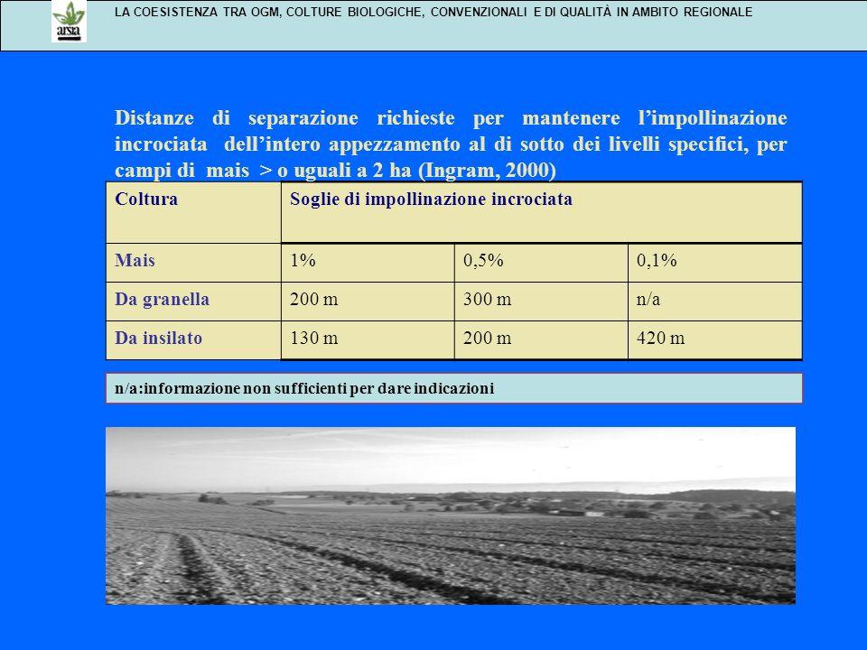 LA COESISTENZA TRA OGM, COLTURE BIOLOGICHE, CONVENZIONALI E DI QUALITÀ IN AMBITO REGIONALE