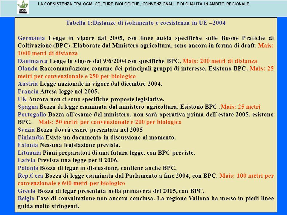 Tabella 1:Distanze di isolamento e coesistenza in UE –2004
