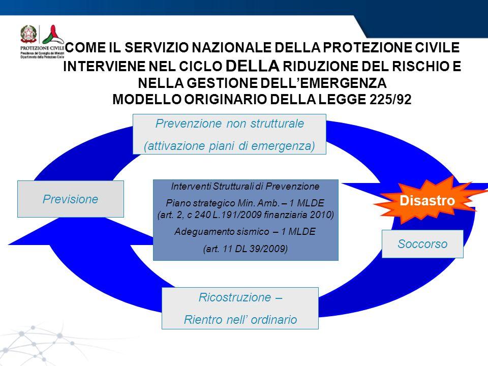 MODELLO ORIGINARIO DELLA LEGGE 225/92