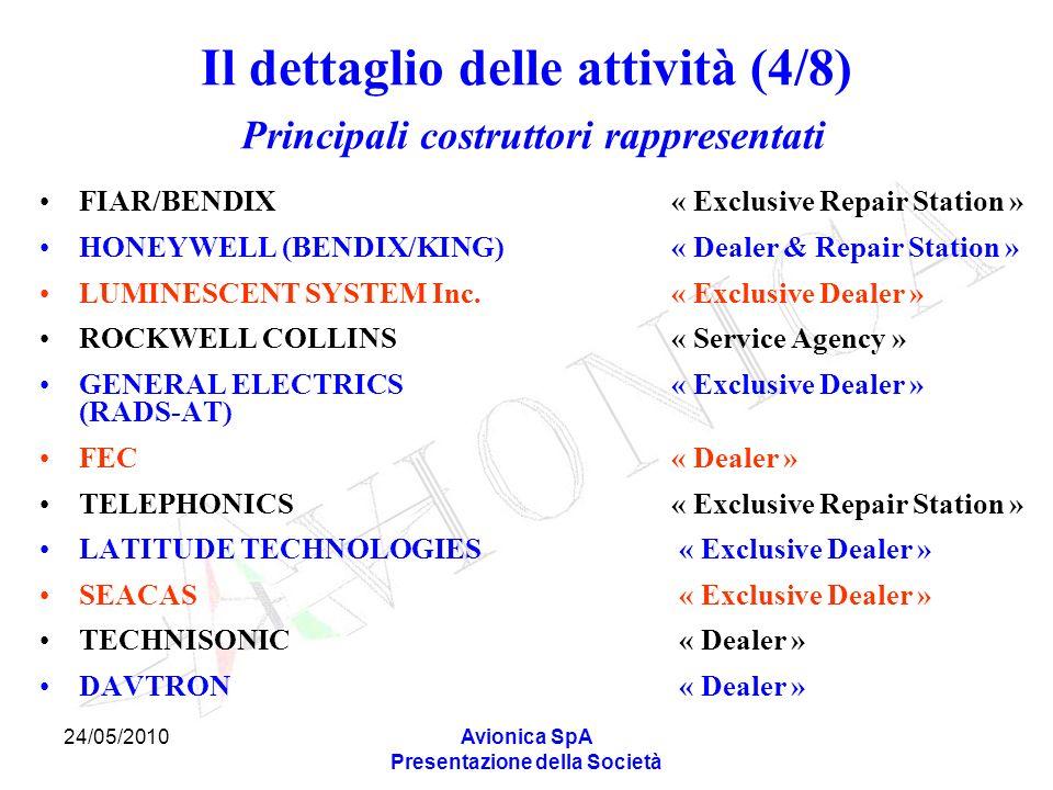 Il dettaglio delle attività (4/8) Principali costruttori rappresentati