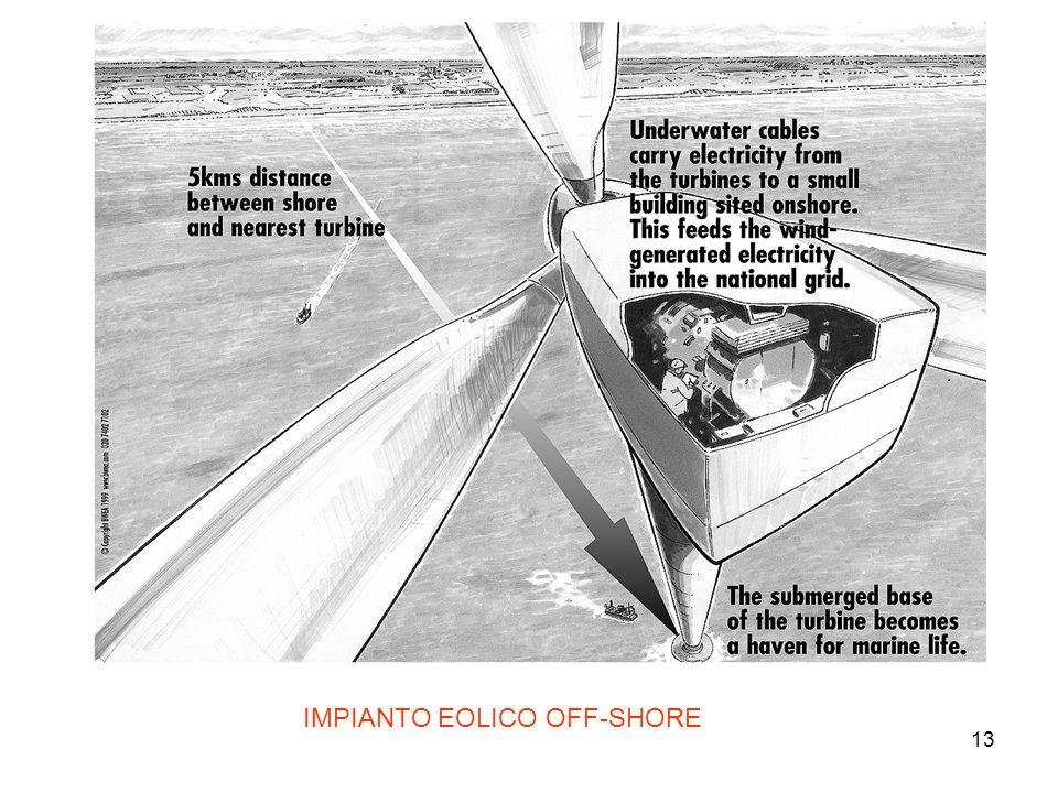 IMPIANTO EOLICO OFF-SHORE