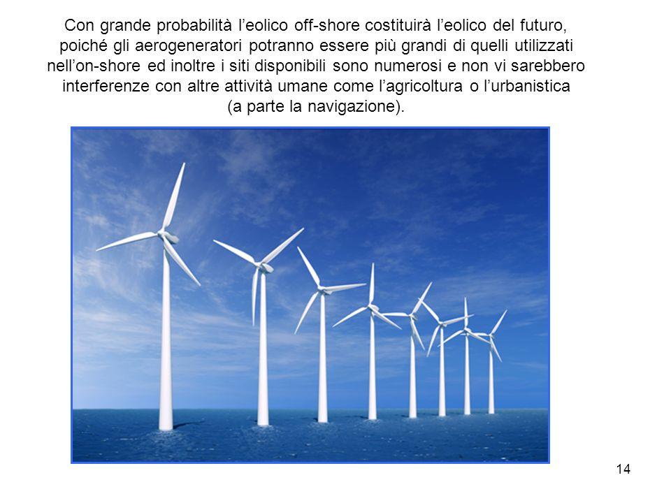 Con grande probabilità l'eolico off-shore costituirà l'eolico del futuro, poiché gli aerogeneratori potranno essere più grandi di quelli utilizzati nell'on-shore ed inoltre i siti disponibili sono numerosi e non vi sarebbero interferenze con altre attività umane come l'agricoltura o l'urbanistica (a parte la navigazione).