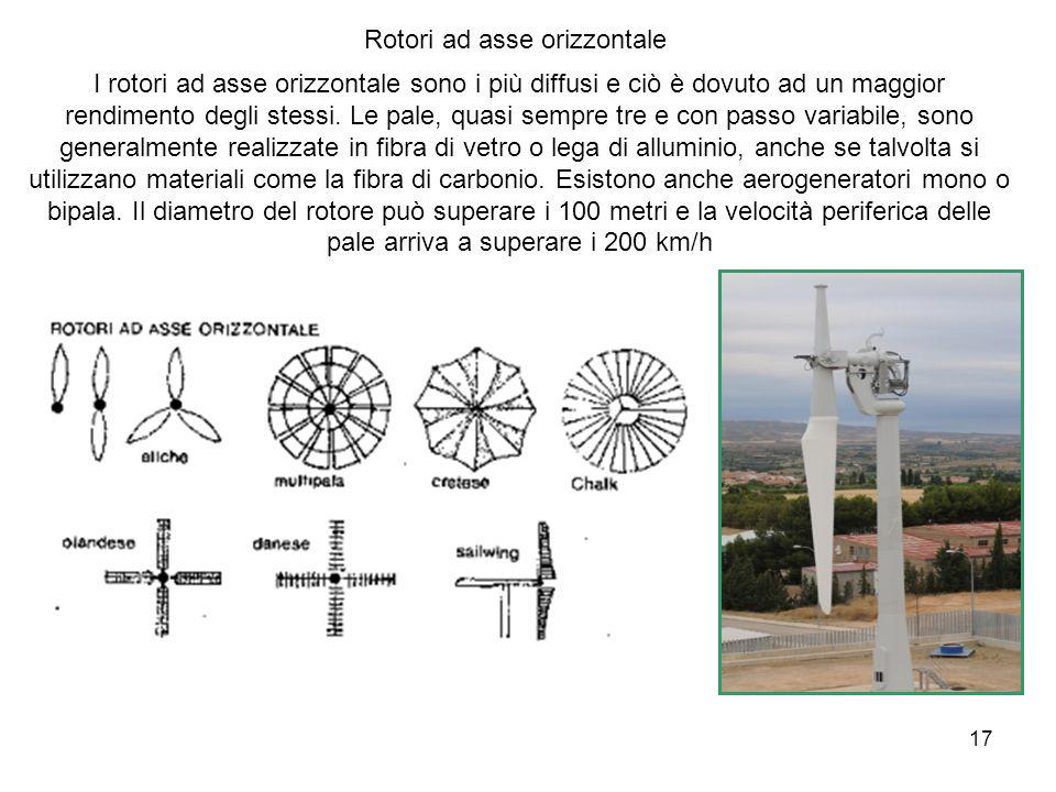 Rotori ad asse orizzontale