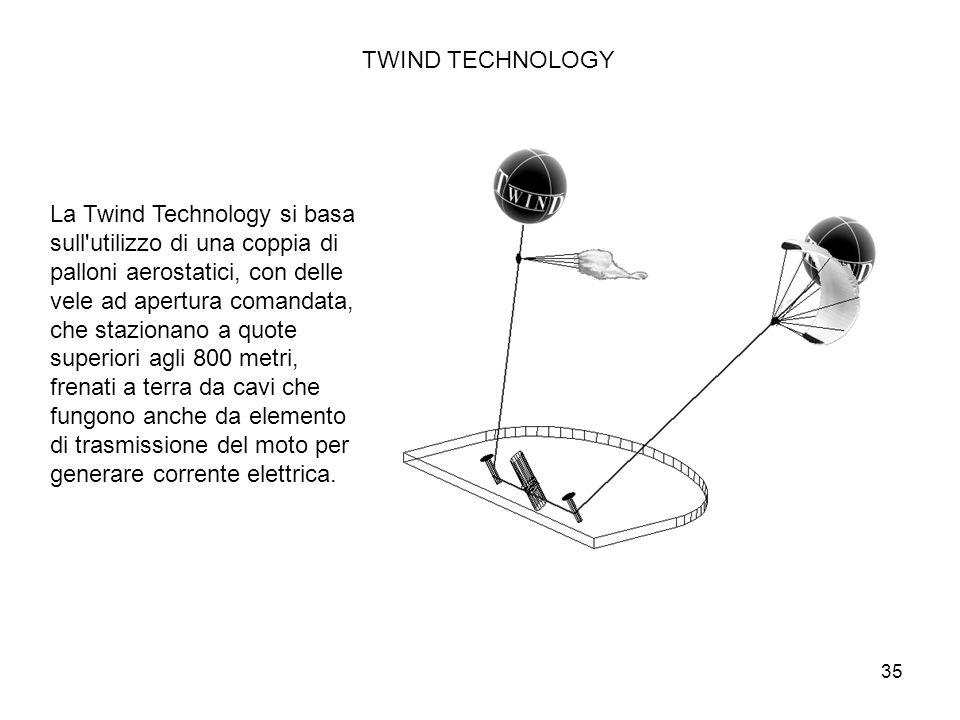 TWIND TECHNOLOGY