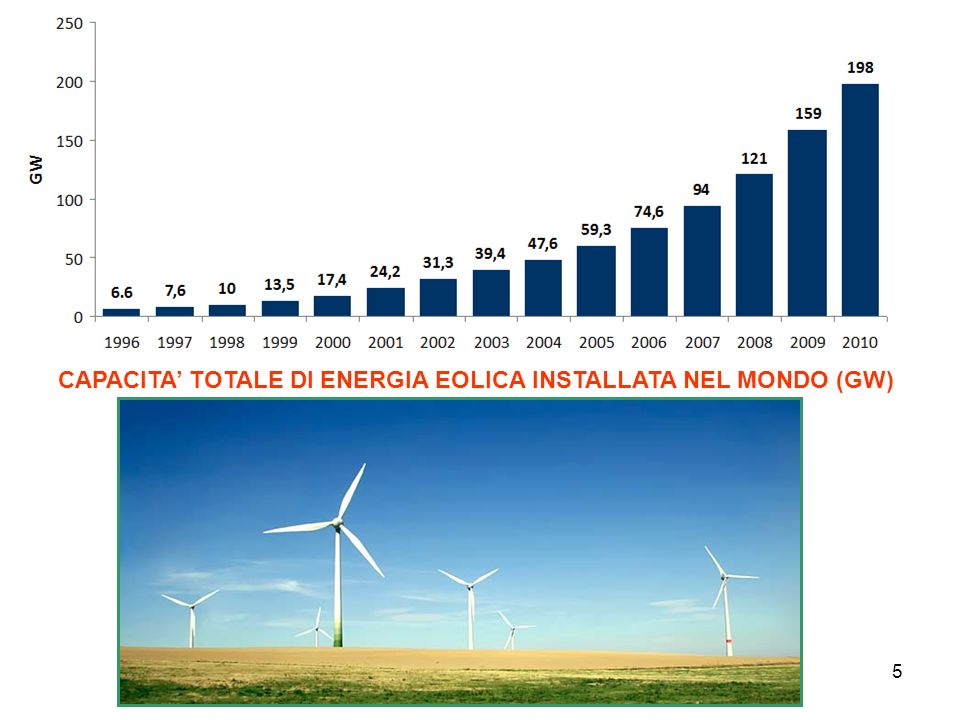 CAPACITA' TOTALE DI ENERGIA EOLICA INSTALLATA NEL MONDO (GW)