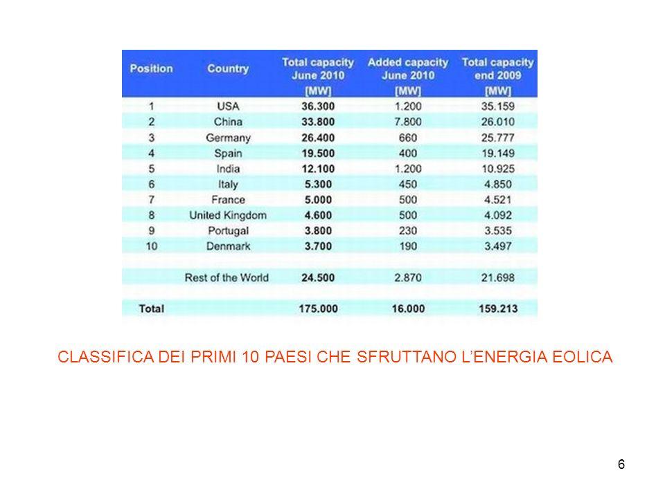 CLASSIFICA DEI PRIMI 10 PAESI CHE SFRUTTANO L'ENERGIA EOLICA