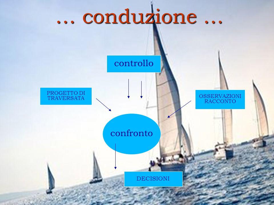 … conduzione … controllo confronto DECISIONI PROGETTO DI TRAVERSATA