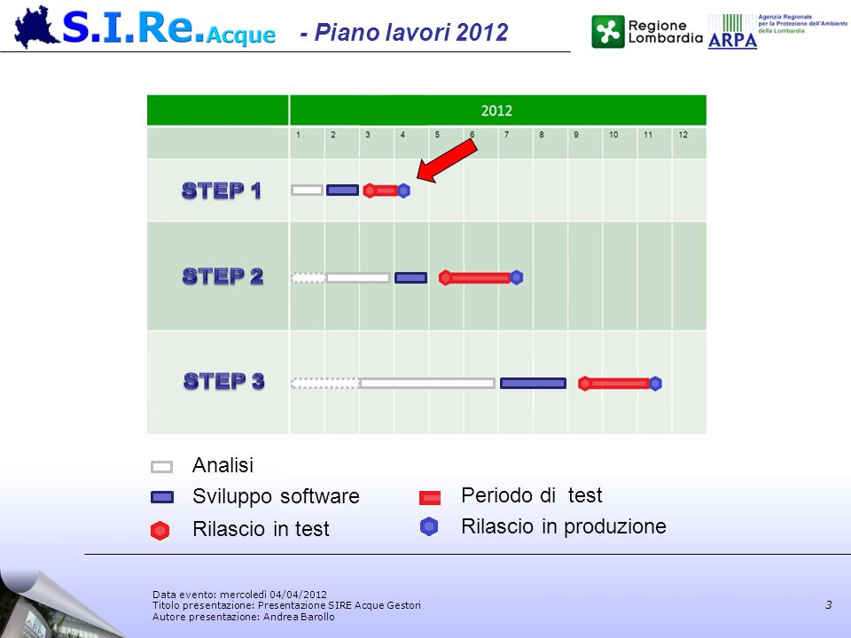 - Piano lavori 2012 STEP 1 STEP 2 STEP 3 Analisi Sviluppo software