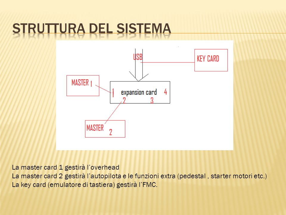 Struttura del sistema La master card 1 gestirà l'overhead