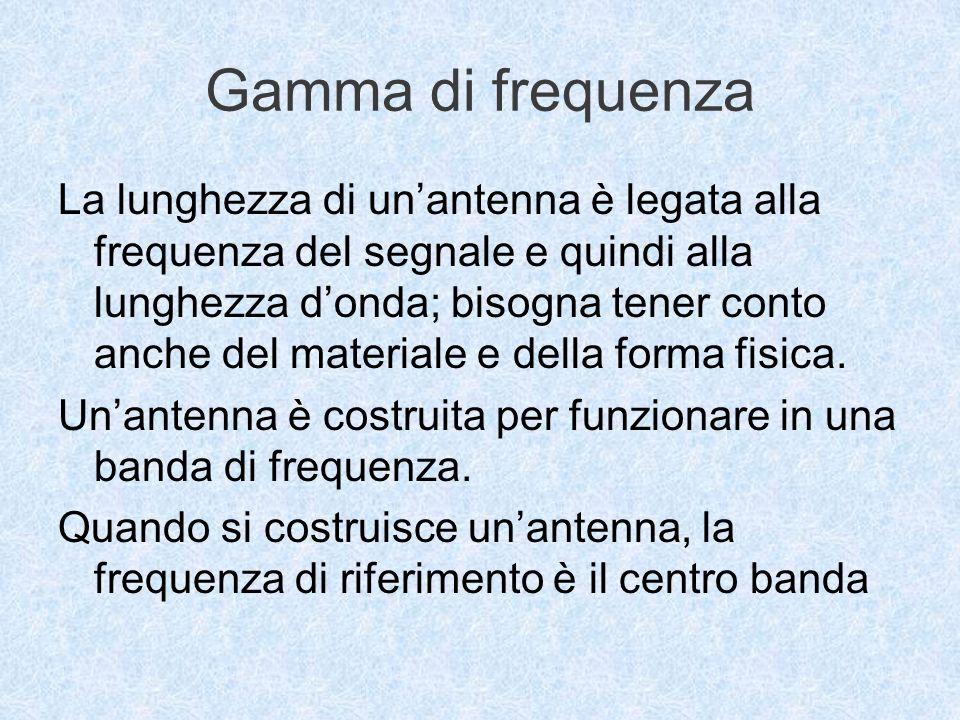 Gamma di frequenza