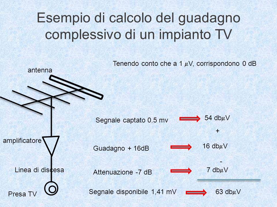 Esempio di calcolo del guadagno complessivo di un impianto TV