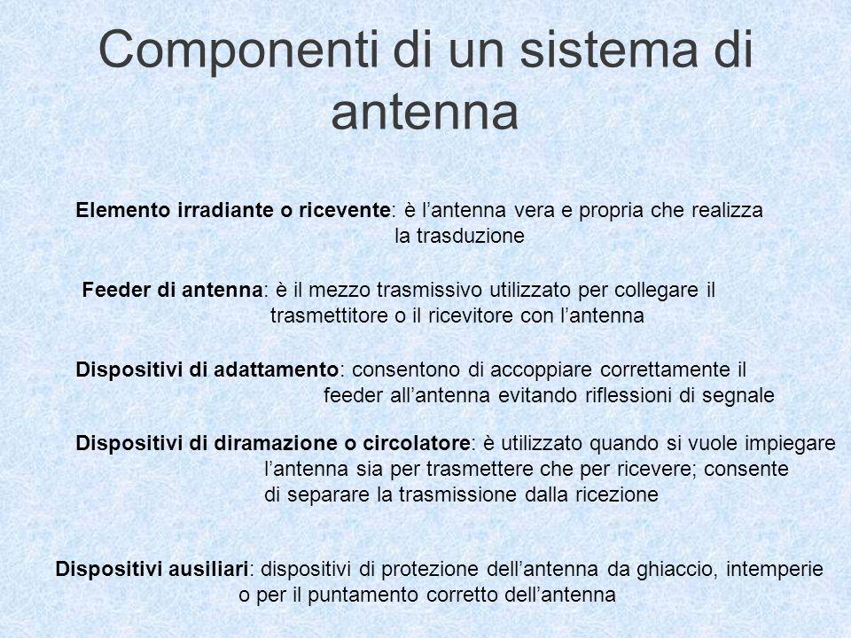 Componenti di un sistema di antenna