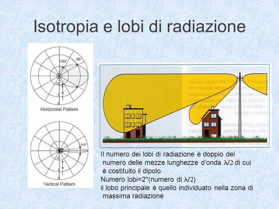 Isotropia e lobi di radiazione