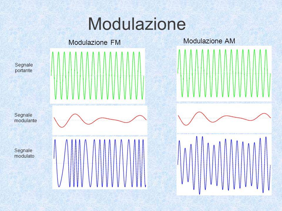 Modulazione Modulazione AM Modulazione FM Segnale portante Segnale