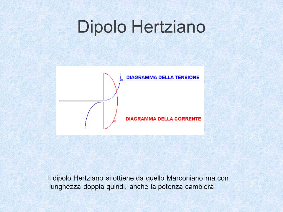 Dipolo Hertziano Il dipolo Hertziano si ottiene da quello Marconiano ma con.