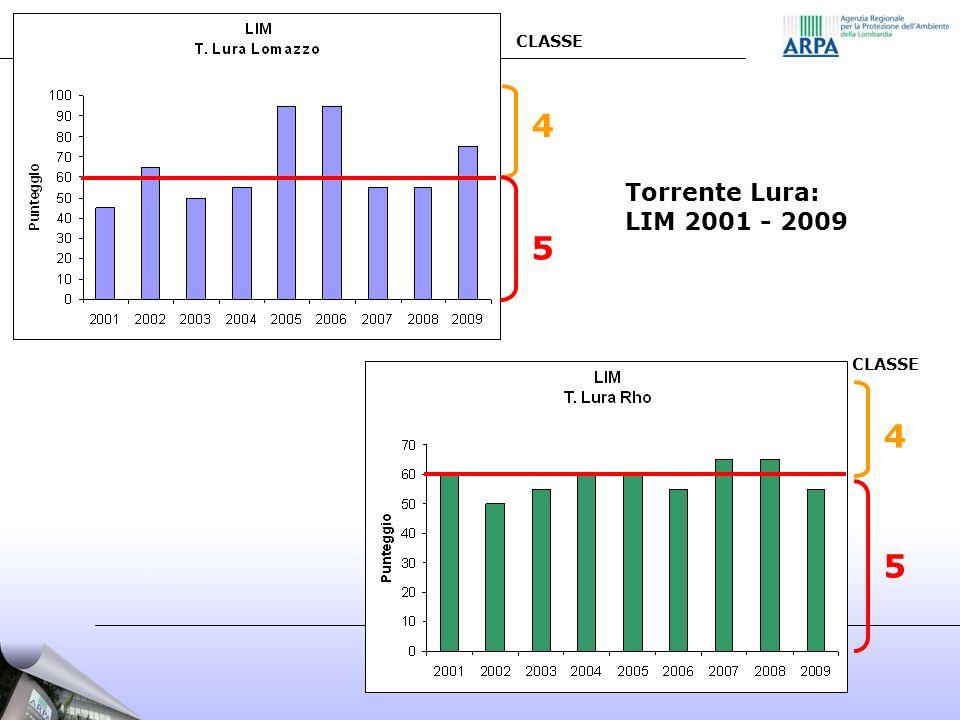 CLASSE 5 4 Torrente Lura: LIM 2001 - 2009 CLASSE 5 4