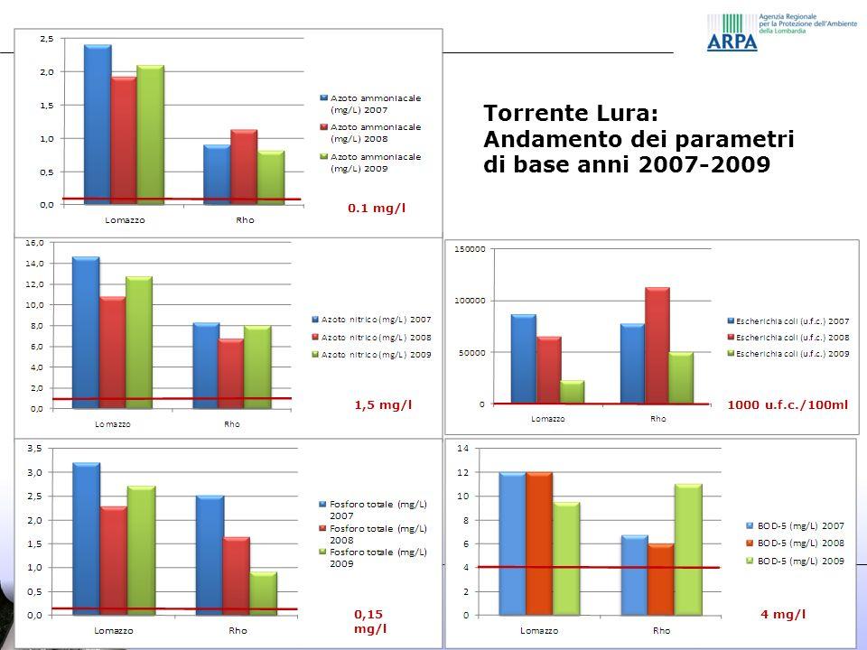 Andamento dei parametri di base anni 2007-2009