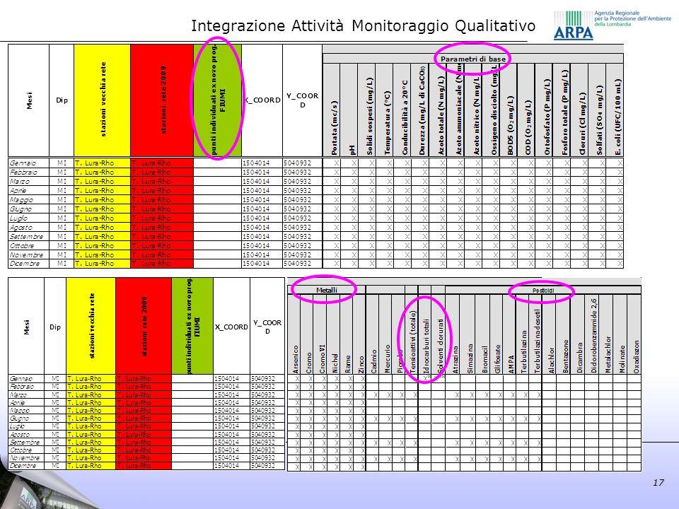 Integrazione Attività Monitoraggio Qualitativo