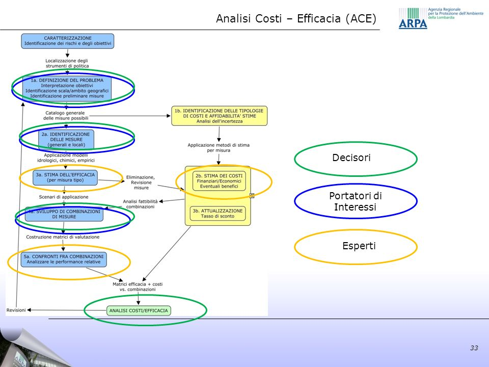Analisi Costi – Efficacia (ACE)