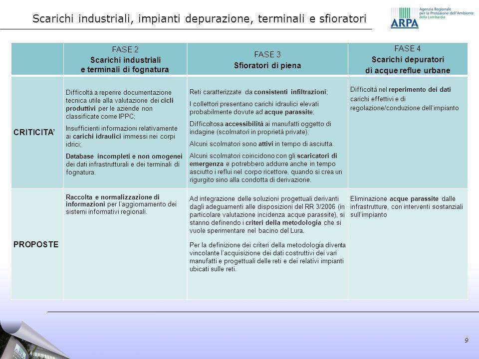 Scarichi industriali, impianti depurazione, terminali e sfioratori