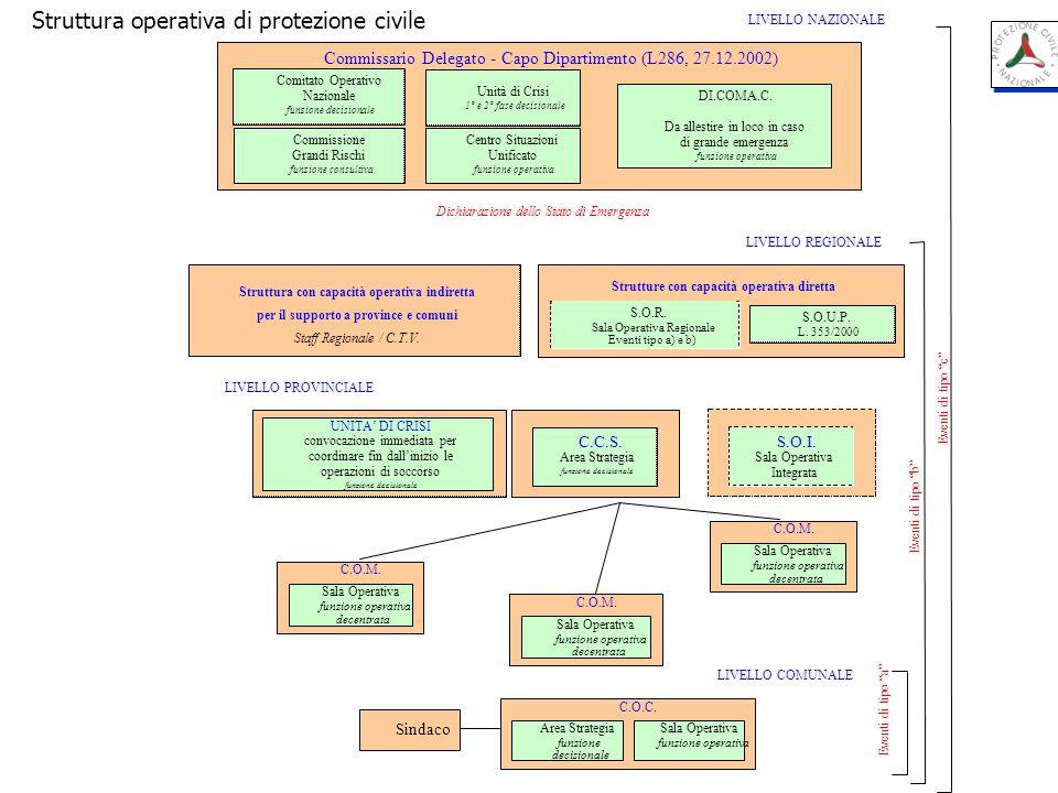 Struttura operativa di protezione civile