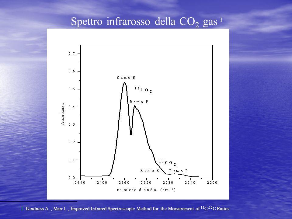 Spettro infrarosso della CO2 gas 1